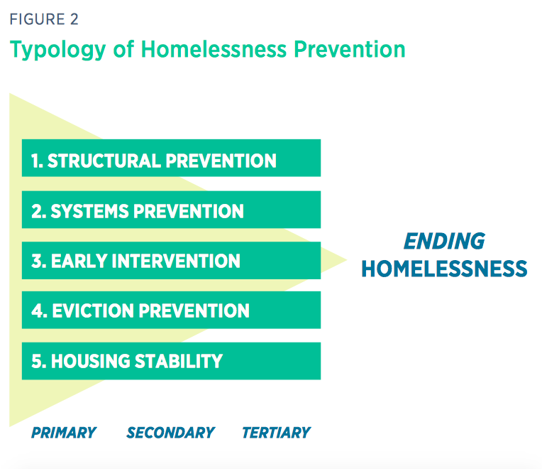 The Homelessness Prevention Framework by the Canadian Observatory on Homelessness contains 5 categories: structural prevention, systems prevention, early intervention, eviction prevention, and housing stability. The typology also illustrates that these 5 categories have primary, secondary, and tertiary phases of prevention.